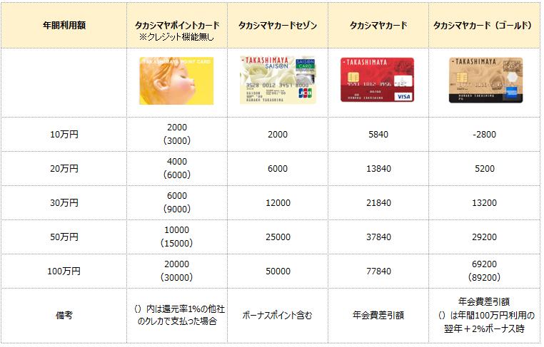 高島屋カード還元率比較表