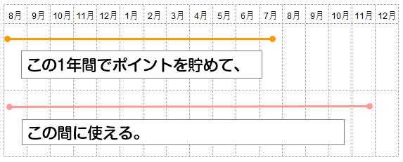 高島屋カードのポイント説明