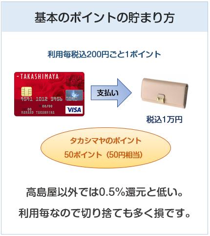 高島屋カードの基本のポイントの貯まり方