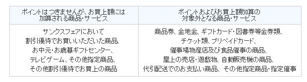 東武カードポイント付与対象外表