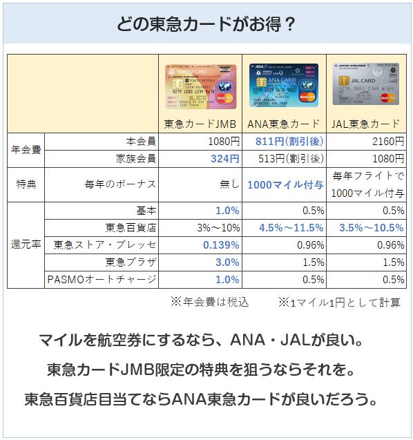 東急カードの比較表