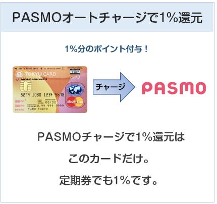 東急カードはPASMOチャージでも1%還元