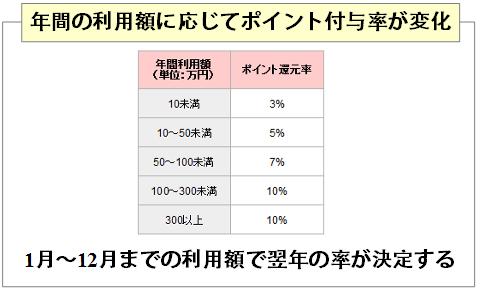 東急カードでの投球百貨店の年間利用額において、翌年のポイント付与率が決定する