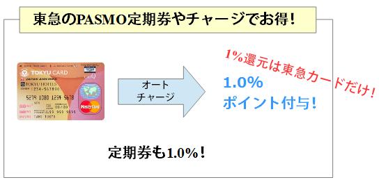 東急カードはPASMO定期券やオートチャージで1.0%還元!