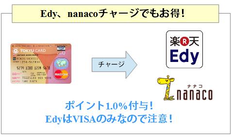 東急カードはEdy、nanacoチャージでもポイント付与