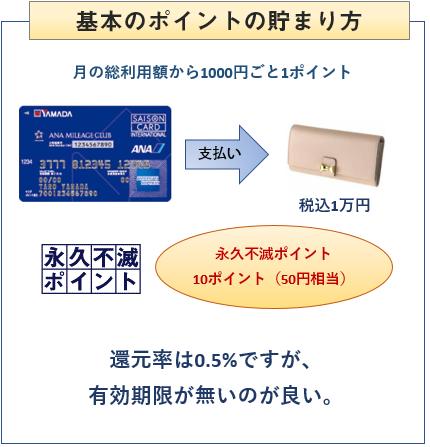 ヤマダLABI ANAマイレージクラブカードの基本のポイント付与について