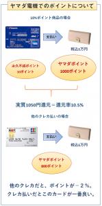 ヤマダLABI ANAマイレージクラブカードのヤマダ電機でのポイント付与について