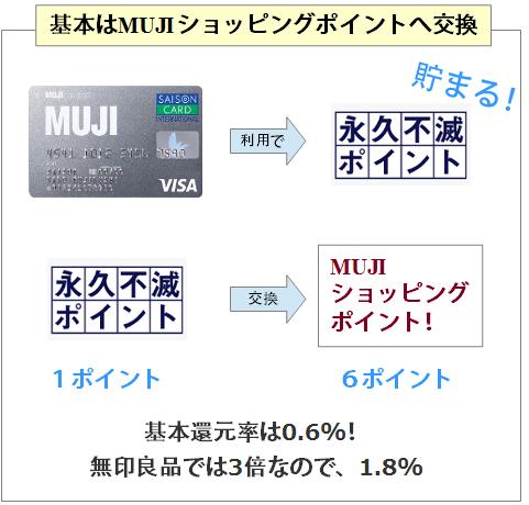 MUJカードは0.6%還元