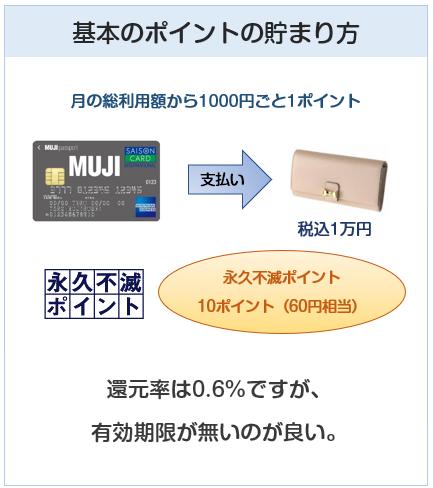 MUJIカード(無印良品カード)の基本のポイントの貯まり方