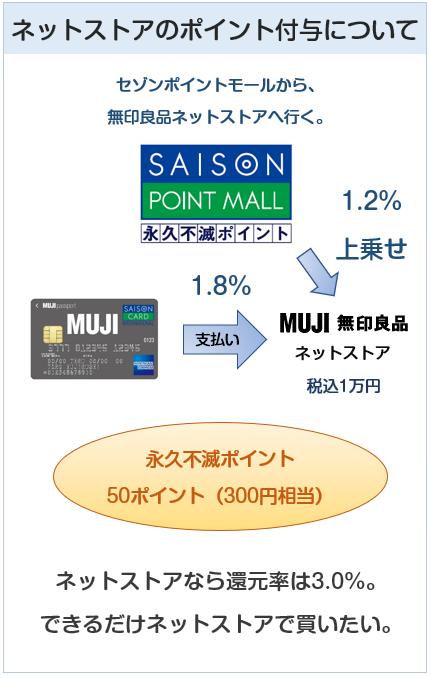 MUJIカード(無印良品カード)の無印良品ネットストアでのポイントの貯まり方