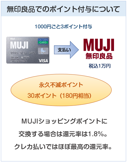 MUJIカード(無印良品カード)の無印良品でのポイントの貯まり方