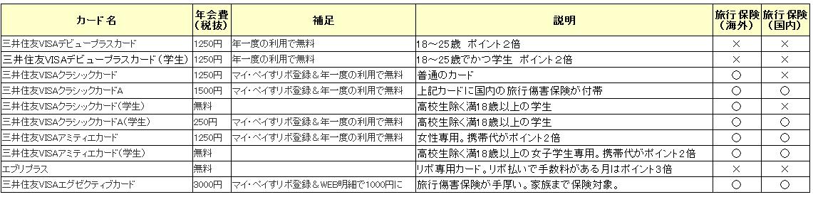 三井住友VISAカードの種類一覧