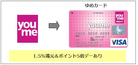 ゆめカード