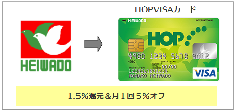 HOPVISAカード