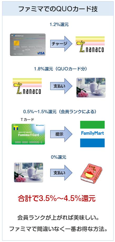 ファミリーマートでのQUOカード技の解説