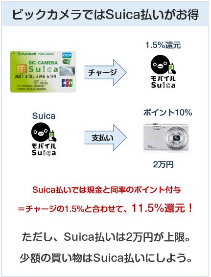 ビックカメラはSuica払いがお得な理由説明図