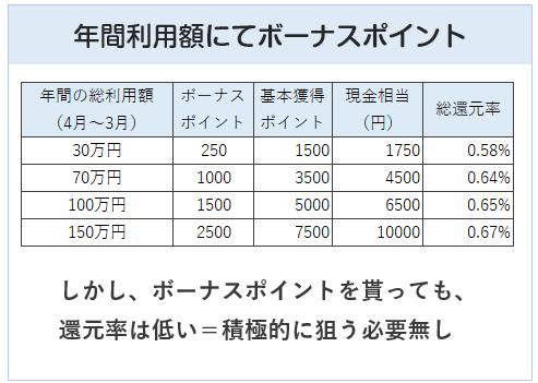 ビューSuicaカードは年間利用額に応じてボーナスポイント付与