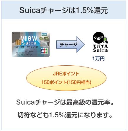 「ビュー・スイカ」カードはSuicaチャージでポイント3倍