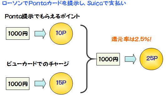 ポイント二重取り説明図