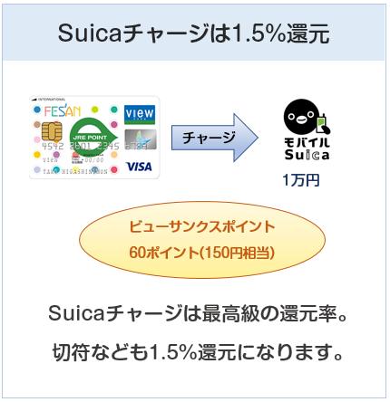 フェザンカードはSuicaチャージで還元率1.5%