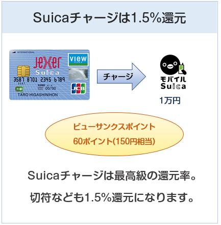 ジェクサービュー・スイカカードはSuicaチャージで1.5%還元