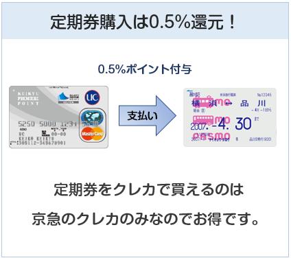 京急カード(プレミアポイントシルバー)は定期券購入で0.5%還元
