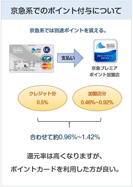 京急カード(プレミアポイントシルバー)の京急系でのポイントの貯まり方