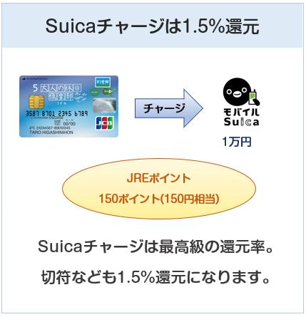 大人の休日倶楽部ミドルカードはSuicaチャージで1.5%還元