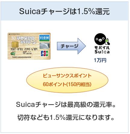 大人の休日倶楽部ジパングカードはSuicaチャージで1.5%還元