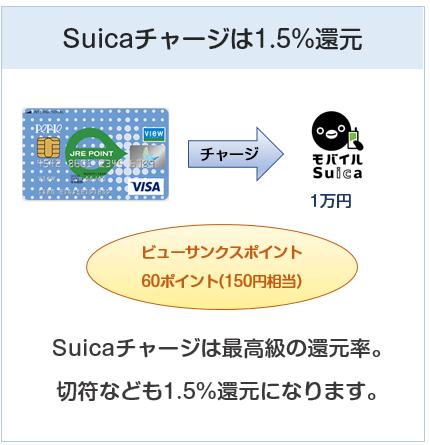 ペリエカードはSuicaチャージで還元率1.5%