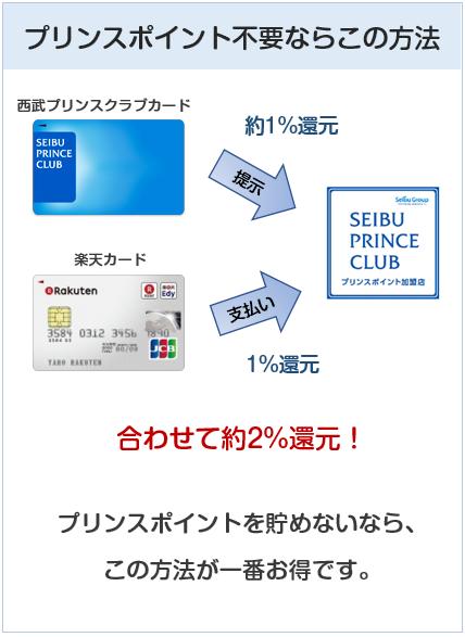 プリンスポイント加盟店はポイントカードを使うのがお得