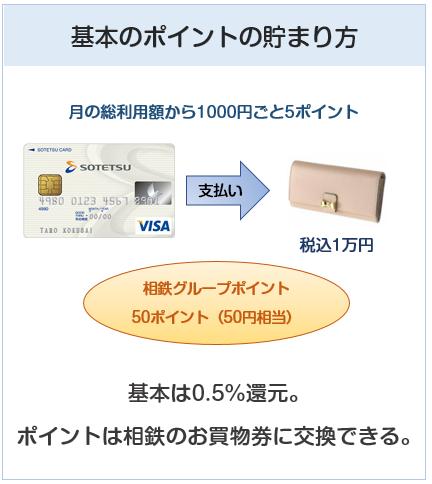 相鉄カードの基本のポイントの貯まり方