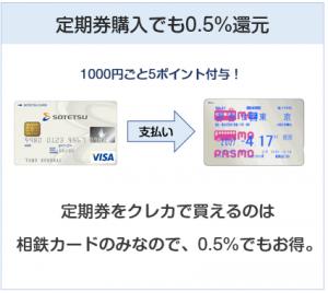 相鉄カードは定期券購入でき、0.5%還元