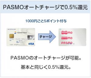 相鉄カードはPASMOチャージで0.5%還元