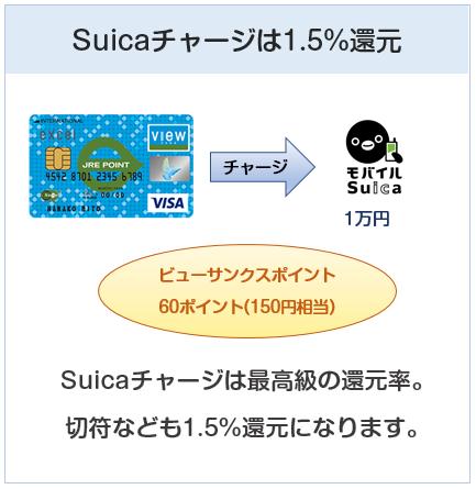 weビュー・スイカカードはSuicaチャージでは還元率1.5%