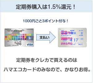 ハマエコカードは定期券購入にて1.5%還元