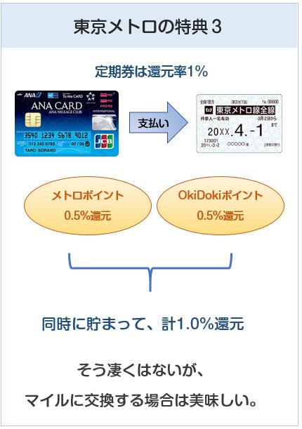 ANA To Me CARD(ソラチカカード)は東京メトロの定期券購入で還元率1%