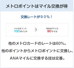 ANA To Me CARD(ソラチカカード)はメトロポイントをANAマイルへ交換する際のレートが高い