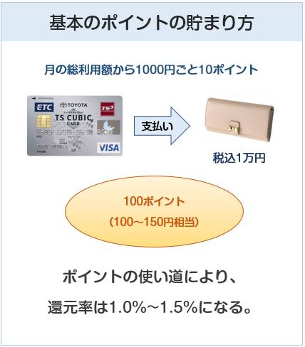TSキュービックカードの基本のポイント付与について