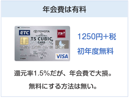 TSキュービックカードの年会費は有料
