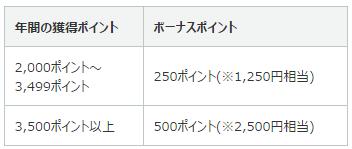 漢方スタイルクラブカード ボーナスポイント説明図