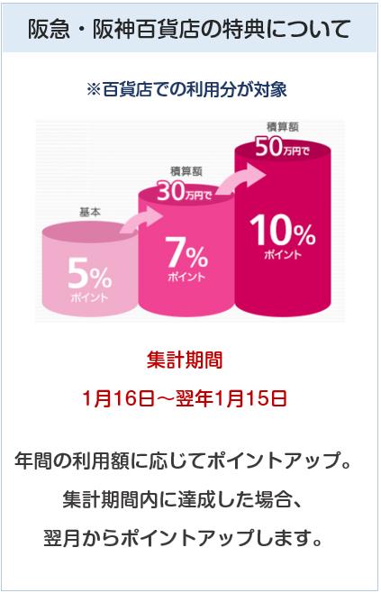 ペルソナスタシアカードの阪急・阪神百貨店でのポイント付与について