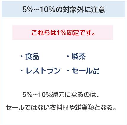 ペルソナスタシアカードは阪急・阪神百貨店で1%固定になるものがある