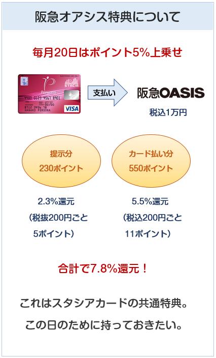 ペルソナスタシアカードは阪急オアシスで5%ポイントアップデーがある