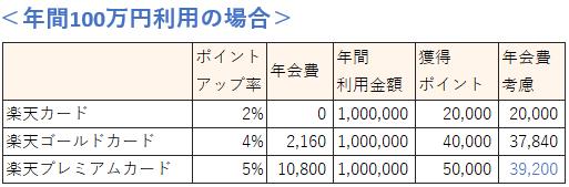 楽天市場の利用金額による楽天カードの種類の選び方(100万円の場合)