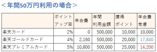 楽天市場の利用金額による楽天カードの種類の選び方(50万円の場合)