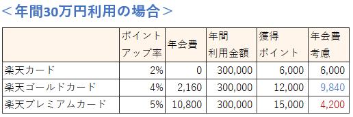楽天市場の利用金額による楽天カードの種類の選び方(30万円の場合)