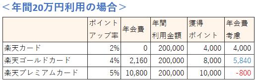 楽天市場の利用金額による楽天カードの種類の選び方(20万円の場合)