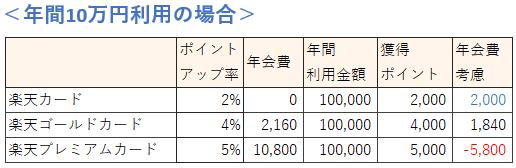 楽天市場の利用金額による楽天カードの種類の選び方(10万円の場合)