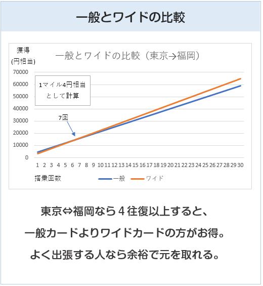 ANAカードの一般とワイドの比較グラフ